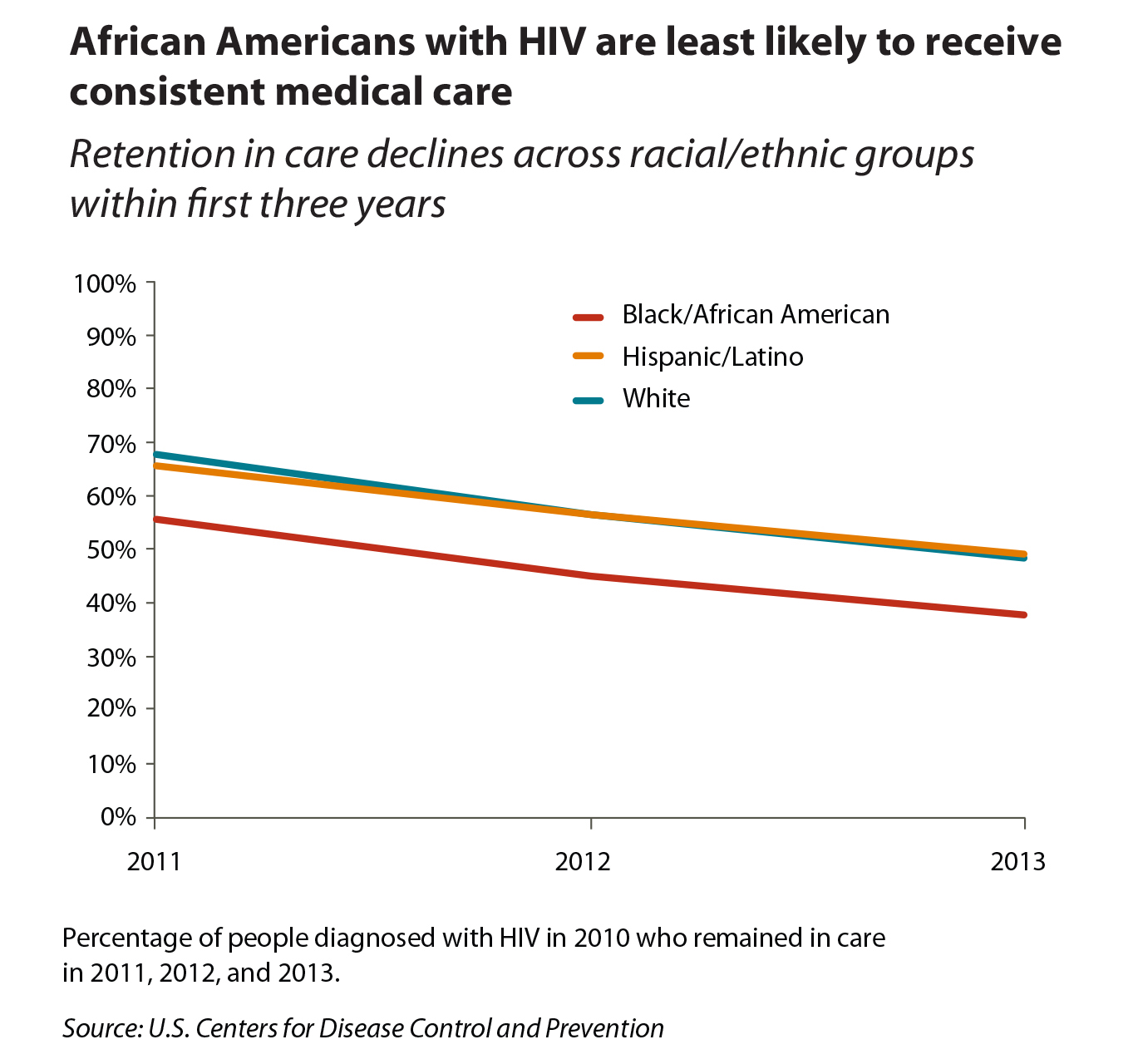 hight resolution of  graph showing african americans with hiv are least likely to receive consistent medical care compared to