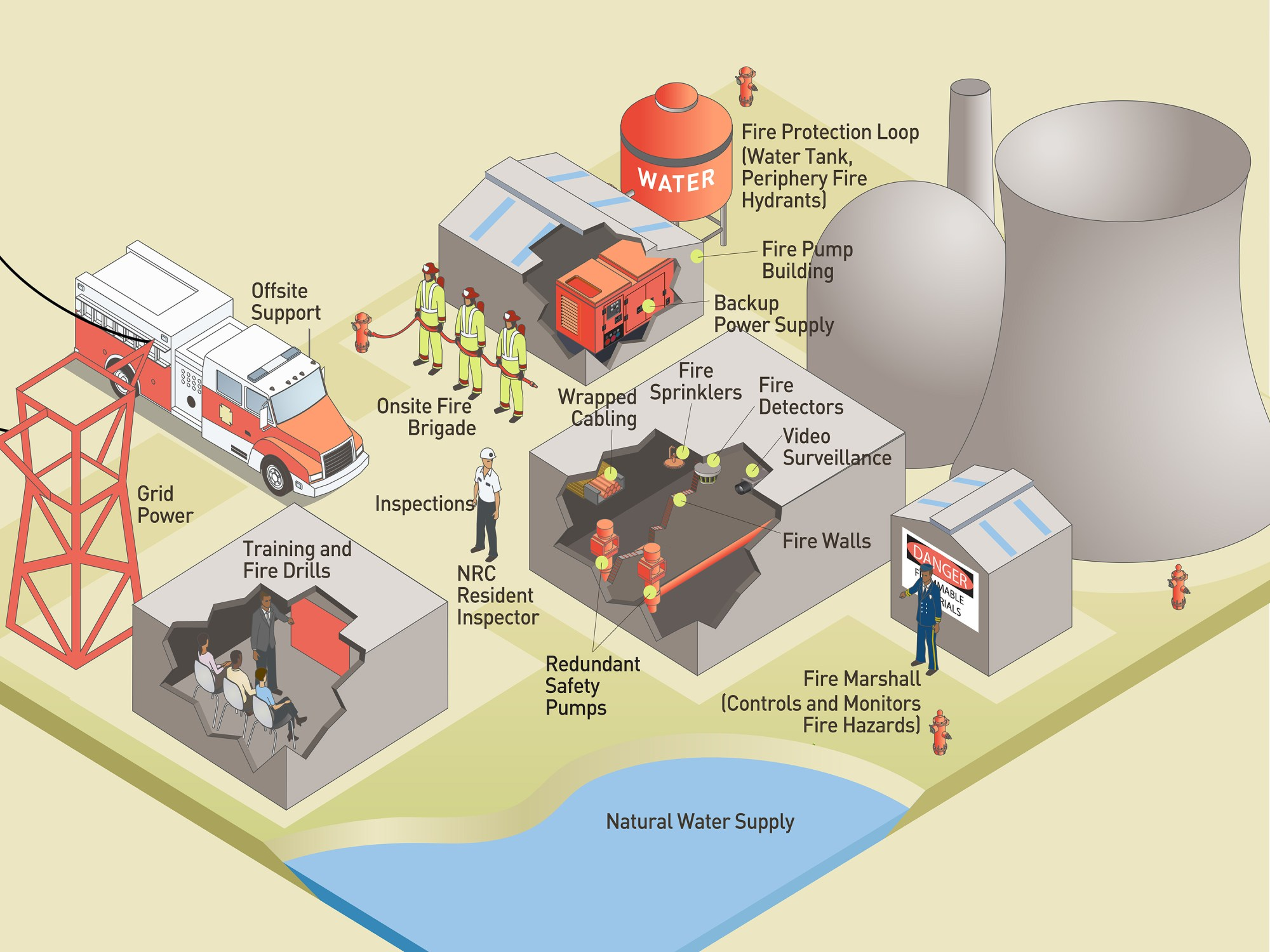 hight resolution of  nuclear power plants fire protection infographic r13