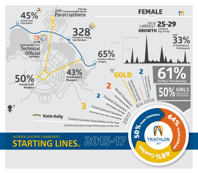 TACT 15-17 Female Infographic 15012018