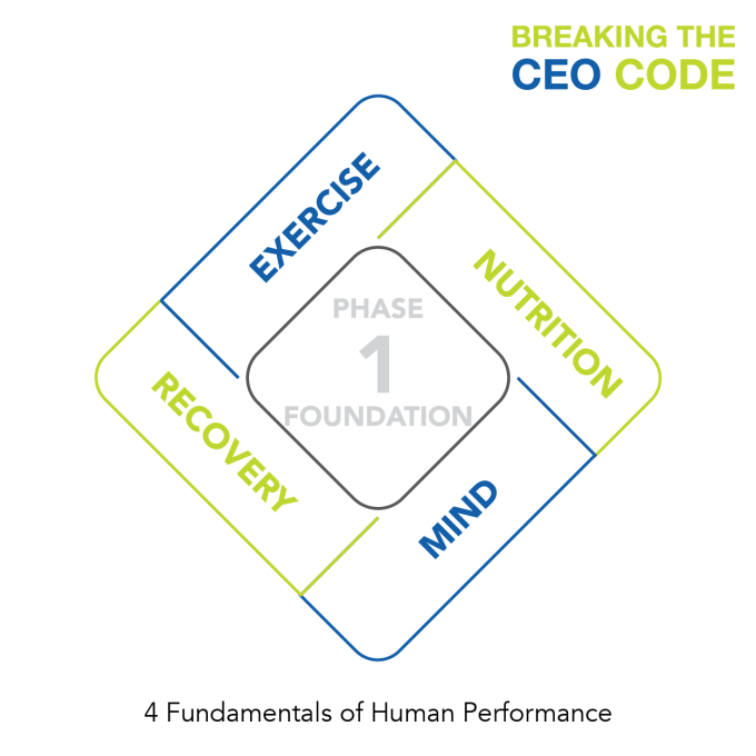Breaking The CEO Code FOUNDATION 4 Fundamentals Of Human Performance