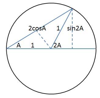 Trig Identity : nrich.maths.org