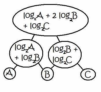 Function Pyramids : nrich.maths.org