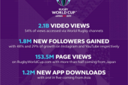 Fun focus sees Rugby World Cup 2019 social and digital content break new ground and records