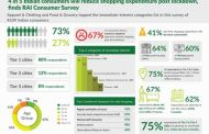 4 in 5 Indian consumers will reduce shopping expenditure post lockdown, finds RAI Consumer Survey