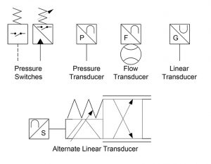 Hydraulic symbology 301: electrical and electronic symbols