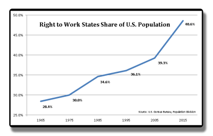 U.S. Population Share of Right to Work States