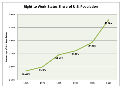 2016_april_nrtwc_newsletter_Right-to-work-Share-of-population