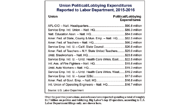 big-labor-political-spending