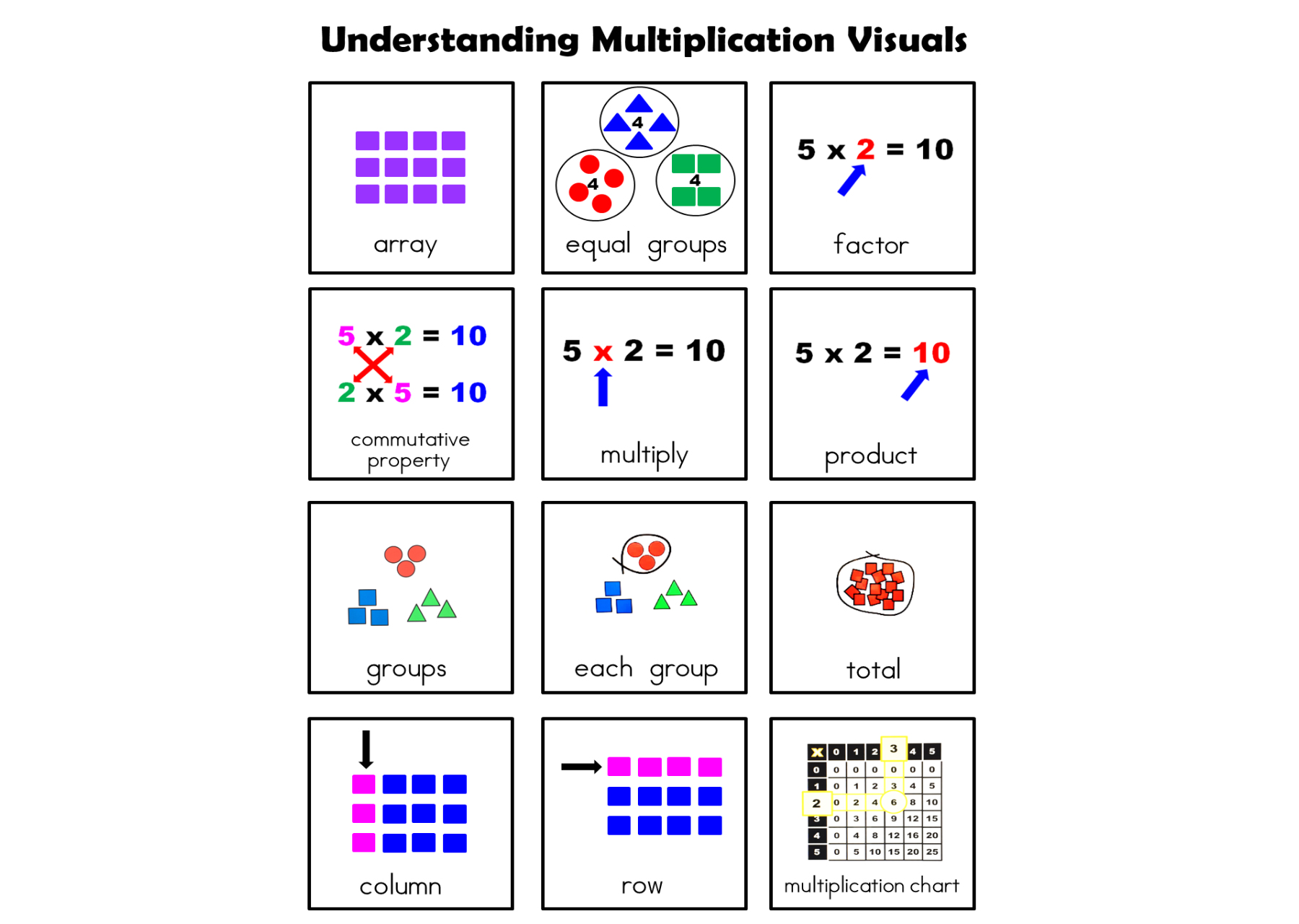 medium resolution of 3rd Grade Multiplication Unit (Modified for Special Education)   Winters  Wonderful Workers Autism Classroom