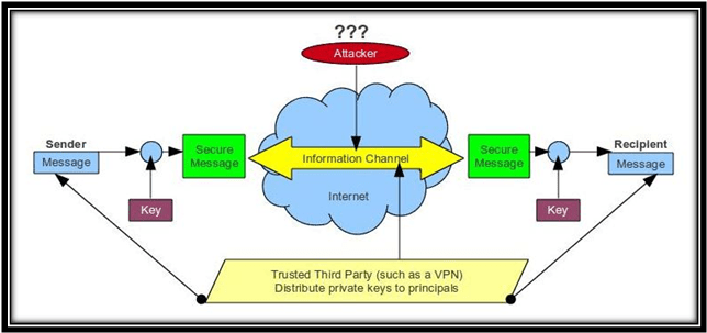 Projects on Network Security.