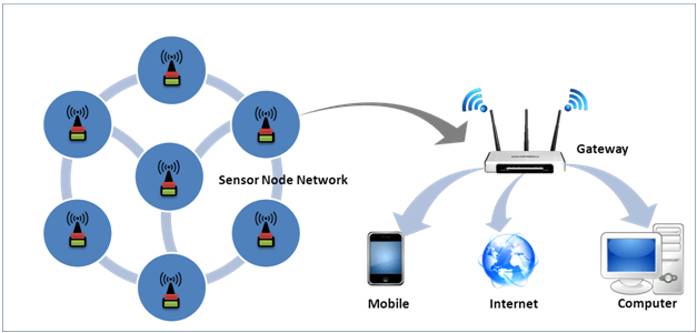 ns2 simulation code for wireless sensor network