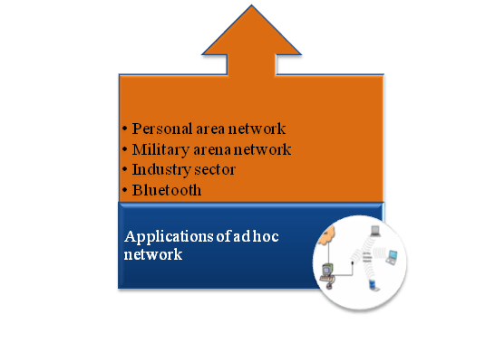 Computer science Ad Hoc Network Projects