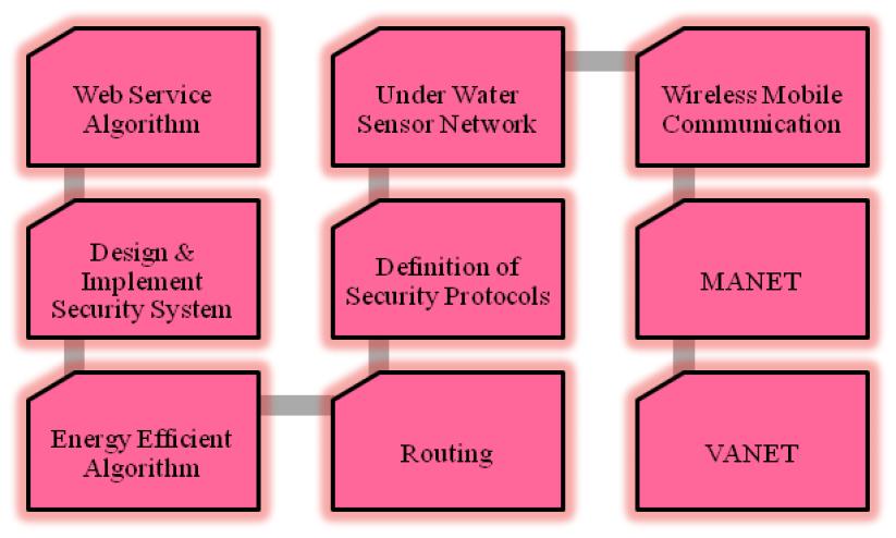 Multihop-Wireless-Network-Projects