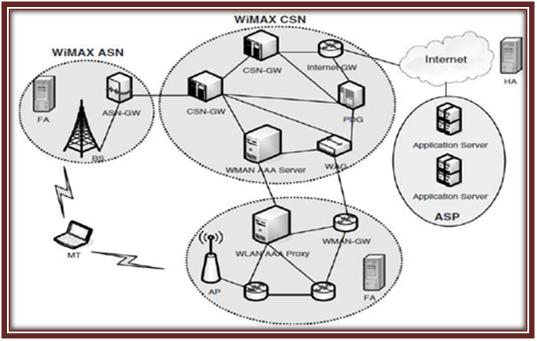 wimax-architecture