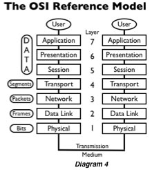 Computer Networks And Protocol The OSI Reference Model