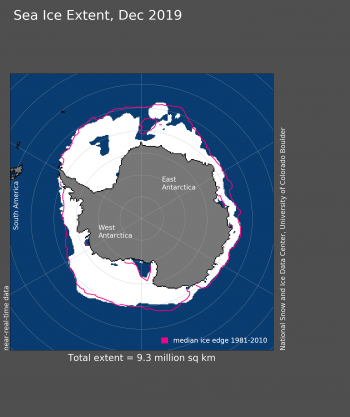 Figure 5. Antarctic sea ice extent for December 2019 was 9.30 million square kilometers (3.59 million square miles). The orange line shows the 1981 to 2010 average extent for that month. Sea Ice Index data. About the data||Credit: National Snow and Ice Data Center|High-resolution image