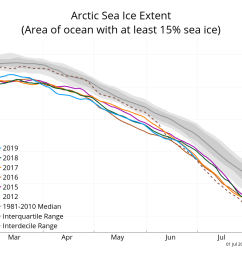 the graph above shows arctic sea ice extent as of july 1  [ 1050 x 840 Pixel ]