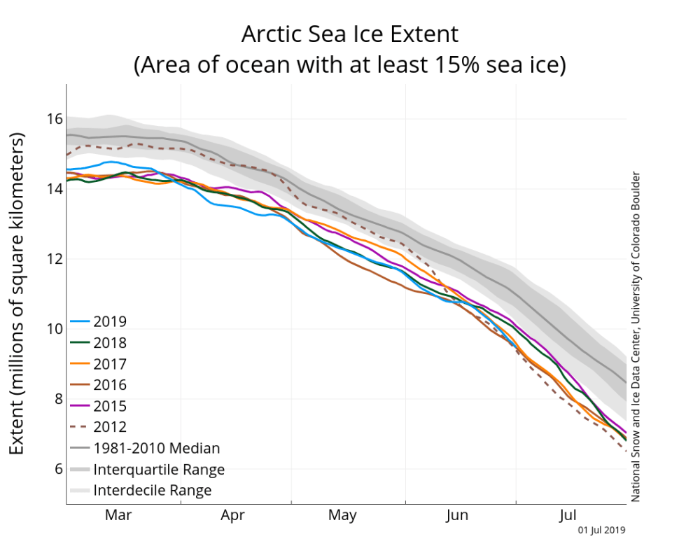 medium resolution of the graph above shows arctic sea ice extent as of july 1