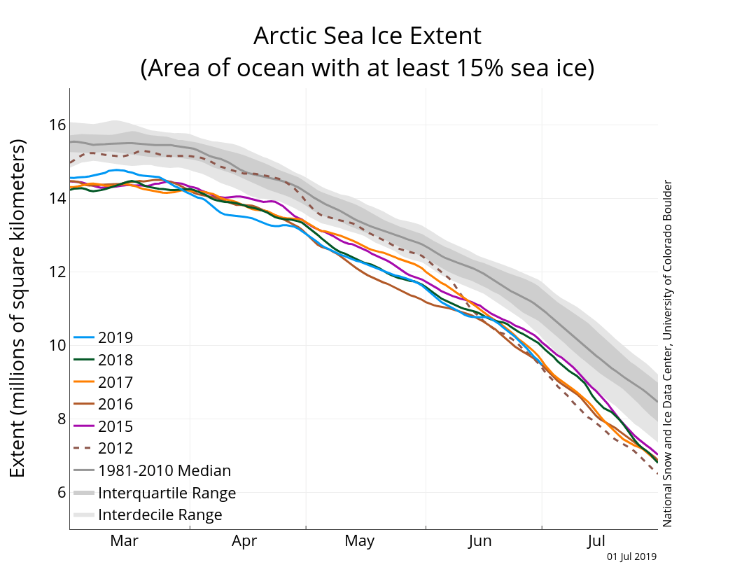 hight resolution of the graph above shows arctic sea ice extent as of july 1