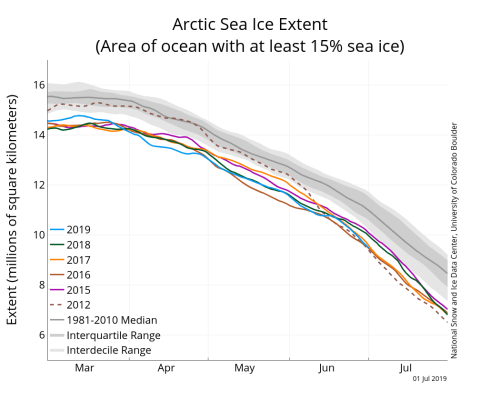 small resolution of the graph above shows arctic sea ice extent as of july 1