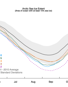 Conditions in context also rapid ice growth follows the seasonal minimum drop rh nsidc