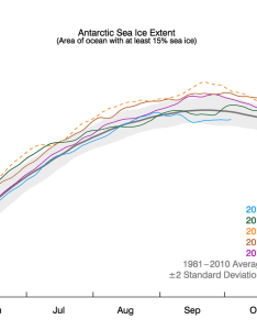 Antarctic sea ice reaches winter maximum on  record early date also rapid growth follows the seasonal minimum drop in rh nsidc