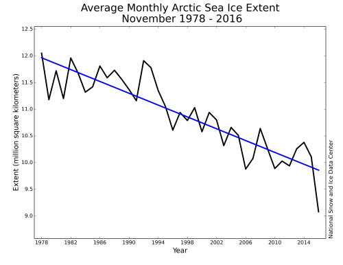 small resolution of extent trend graph