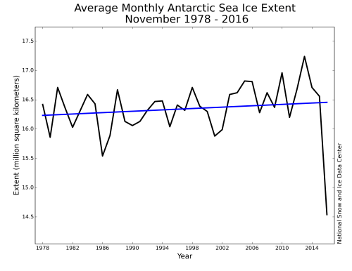 small resolution of antarctic sea ice continues to track well below average