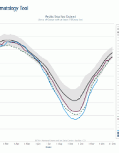 Sea ice chart also arctic news and analysis data updated daily with rh nsidc