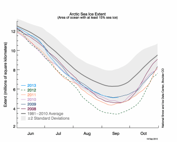 Figure 2. The graph above shows Arctic sea ice extent as of September 19, 2013, along with daily ice extent data for five previous years. 2013 is shown in blue, 2012 in green, 2011 in orange, 2010 in pink, 2009 in navy, and 2008 in purple. The 1981 to 2010 average is in dark gray.  Sea Ice Index  data.||Credit: National Snow and Ice Data Center|  High-resolution image