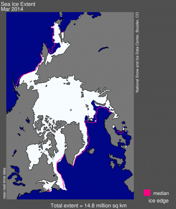 Figure 1. Arctic sea ice extent for March 2014 was 14.80 million square kilometers (5.70 million square miles). The magenta line shows the 1981 to 2010 median extent for that month. The black cross indicates the geographic North Pole.  Sea Ice Index data. About the data||Credit: National Snow and Ice Data Center|High-resolution image