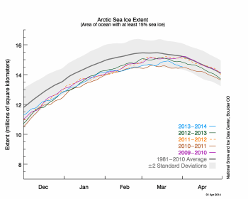 Figure 2. The graph above shows Arctic sea ice extent as of April 1, 2014, along with daily ice extent data for four previous years. 2013-2014 is shown in blue, 2012 to 2013 in green, 2011 to 2012 in orange, 2010 to 2011 in brown, and 2009 to 2010 in purple. The 1981 to 2010 average is in dark gray. Sea Ice Index data.||Credit: National Snow and Ice Data Center|High-resolution image