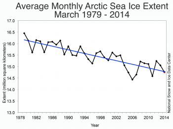 Figure 3. Monthly March ice extent for 1979 to 2014 shows a decline of X.X% per decade relative to the 1981 to 2010 average.  Credit: National Snow and Ice Data Center   High-resolution image
