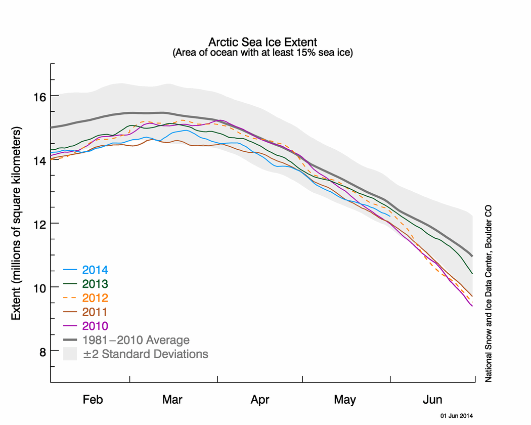 WUWT predicts highest Arctic September sea ice extent in