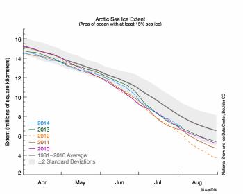 sea ice extent graph