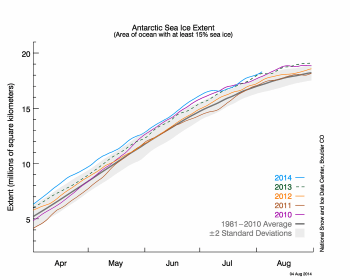 Antarctic sea ice graph