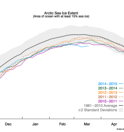 arctic sea ice extent as of march 18 2015 [ 1050 x 840 Pixel ]
