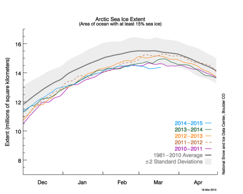 small resolution of arctic sea ice extent as of march 18 2015