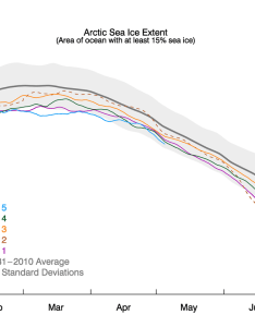 The graph above shows arctic sea ice extent as of may also third dimension new tools for thickness rh nsidc