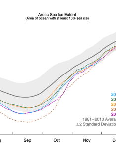Conditions in context also  variable rate of ice growth arctic sea news and analysis rh nsidc