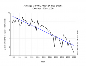 Figure 3. Monthly October ice extent for 1979 to 2020 shows a decline of 10.11 percent per decade.||Credit: National Snow and Ice Data Center| High-resolution image