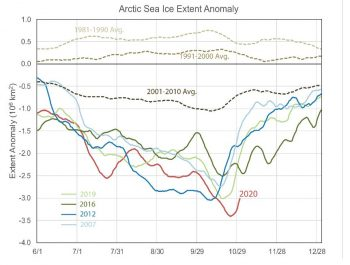 Figure 4b. A delay in Arctic sea ice growth in autumn tends to lead to large departures from average in sea ice extent after the summer minimum and particularly in the month of October. The five lowest September extent minima (2007, 2012, 2016, 2019, and 2020) all show large departures in October extent compared to the reference period. This plot shows Arctic sea ice extent anomalies for those five years from June to December compared with the 1981 to 1990 average, 1991 to 2000 average, and the 2001 to 2010 average.||Credit: NSIDC| High-resolution image