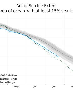 credit national snow and ice data center also arctic sea news analysis updated daily with rh nsidc
