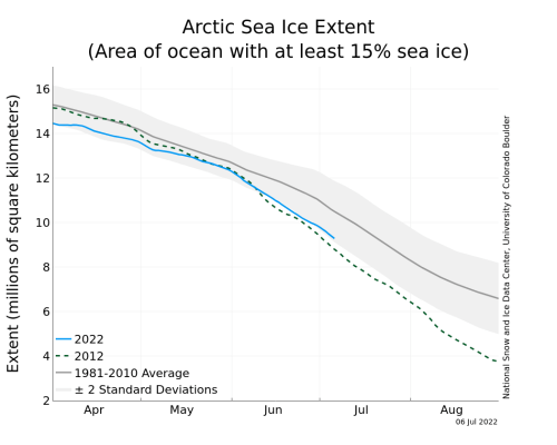 https://i0.wp.com/nsidc.org/data/seaice_index/images/daily_images/N_stddev_timeseries.png?resize=500%2C400