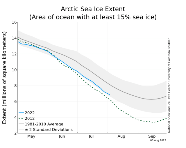 https://i0.wp.com/nsidc.org/data/seaice_index/images/daily_images/N_stddev_timeseries.png?resize=640%2C512