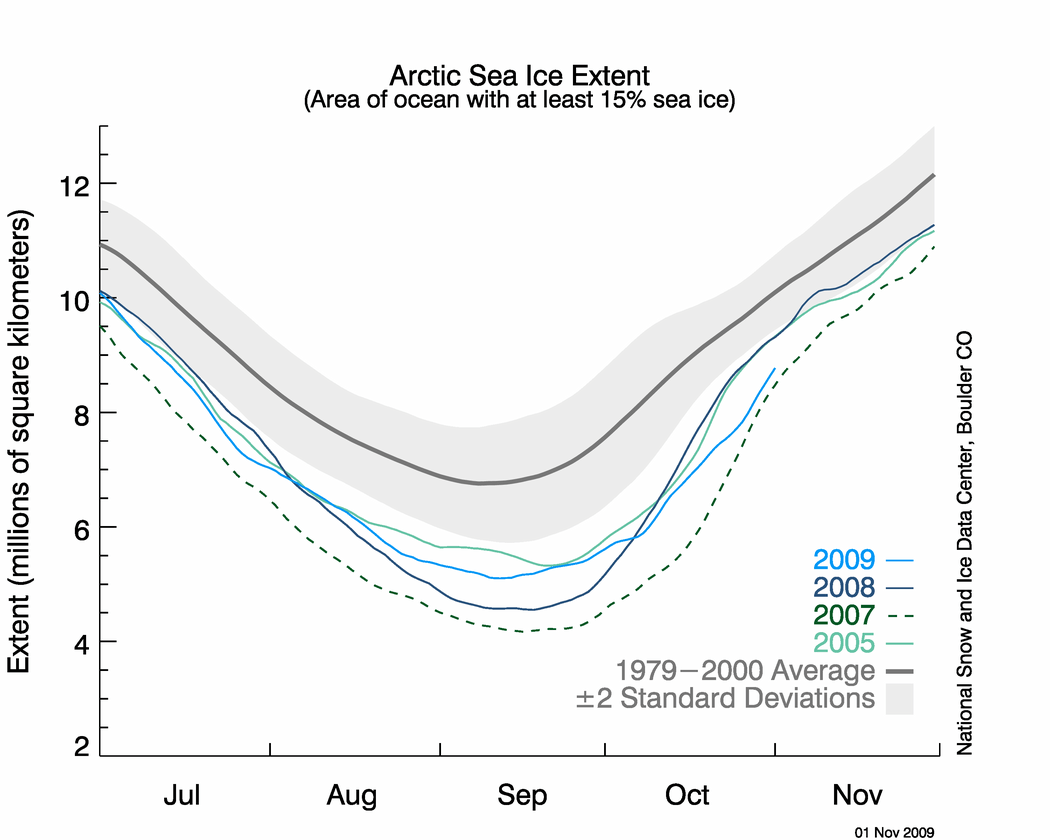 NSIDC Arctic sea ice extent in context