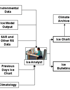 Flow chart of nic ice production also national snow and data center rh nsidc