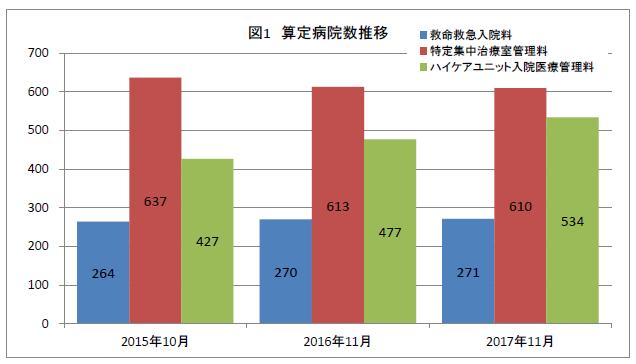 ハイケアユニット2年間で107病院1,017床増加(アルトマーク)