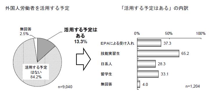 【介護関連】外国人材、受入れ済2.6%、受入れ予定13%