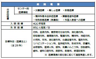 都立広尾病院、2031年新築オープン